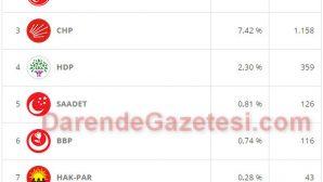 Darende'de 1 Kasım Seçimleri (Yorum-Analiz)